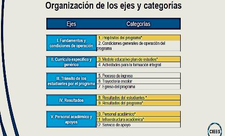 Conclusión de etapa de construcción de Guías para la Autoevaluación de PE de Educación Superior
